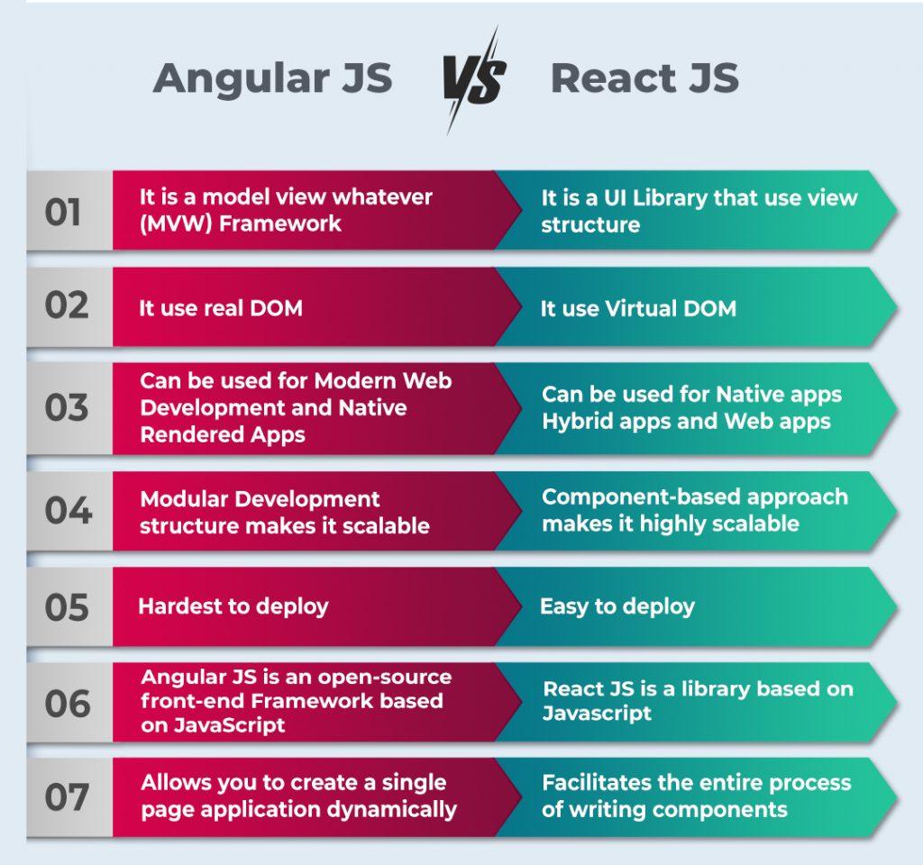 angular js vs react js - Mobile App Development Company in Chennai